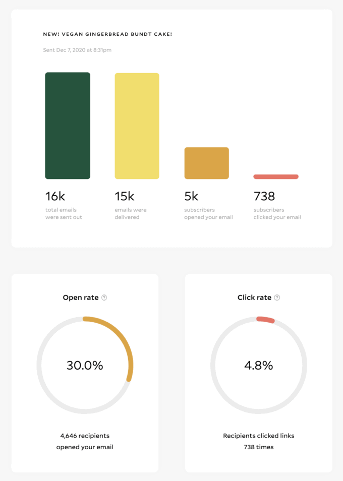 A screenshot of analytics from flodesk email service provider